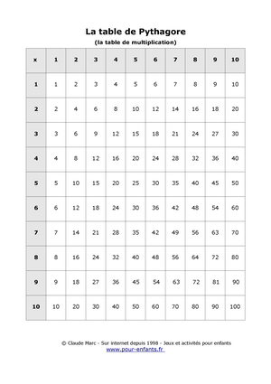Table de pythagore imprimer table vierge tables de - Tables de multiplication vierge a imprimer ...