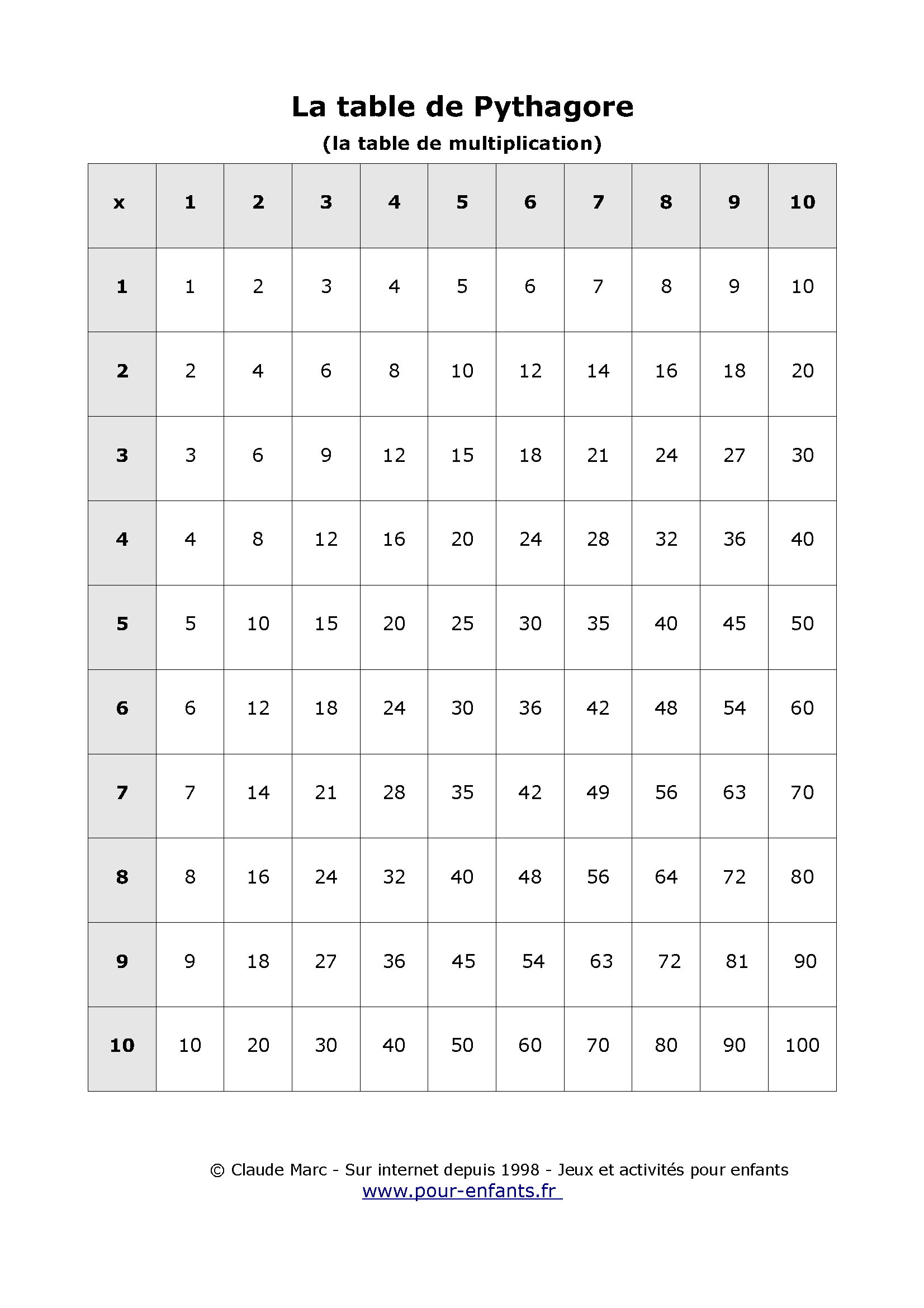 Table de pythagore imprimer table vierge tables de for Apprendre multiplication ce1